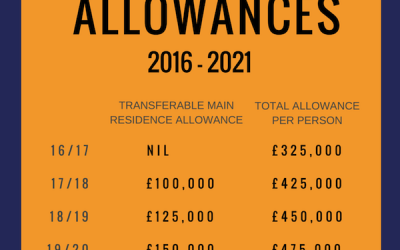 Inheritance Tax in UK